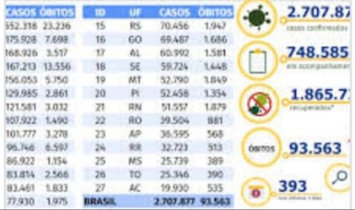 BRASIL confirma 1.088 mortes e ultrapassa 2,7 milhões de casos de Covid-19