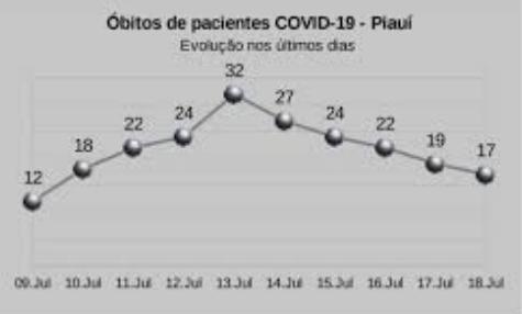 NÚMERO de óbitos por Covid-19 continua em queda no estado do Piauí