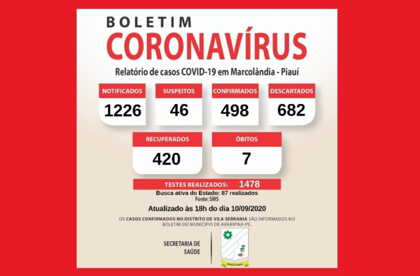 420 pessoas curadas em Marcolândia, das 498 contaminados pelo Covid-19