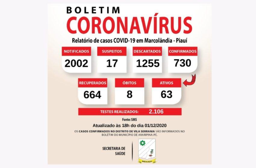 664 pessoas curadas em Marcolândia, das 730 que pegaram o novo coronavírus