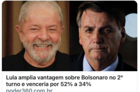 LULA amplia vantagem sobre Bolsonaro no 2º turno e venceria por 52% a 34%