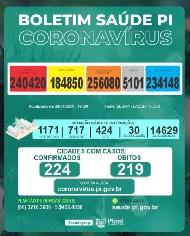 PIAUÍ registra, conforme dados da Secretaria de Saúde, 1.412 casos e 34 mortes por Covid-19 em 24 horas
