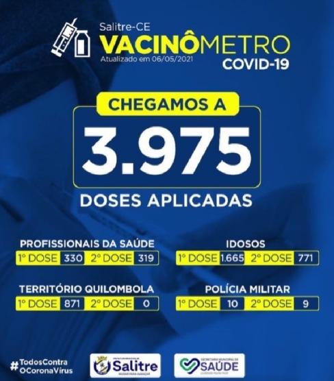 3.975 pessoas vacinados contra a Covid-19 em Salitre; 816 curados das 991 que contraíram o novo coronavírus