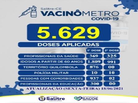 5.629 pessoas vacinadas em Salitre, conforme o vacinômetro da sexta-feira, 18 de junho, que foi divulgado pela Secretaria de Saúde