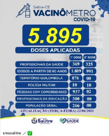 5.895 filhos de Deus já foram vacinados no município que tem como prefeito o Dodó de Neoclides, como mostra o vacinômetro